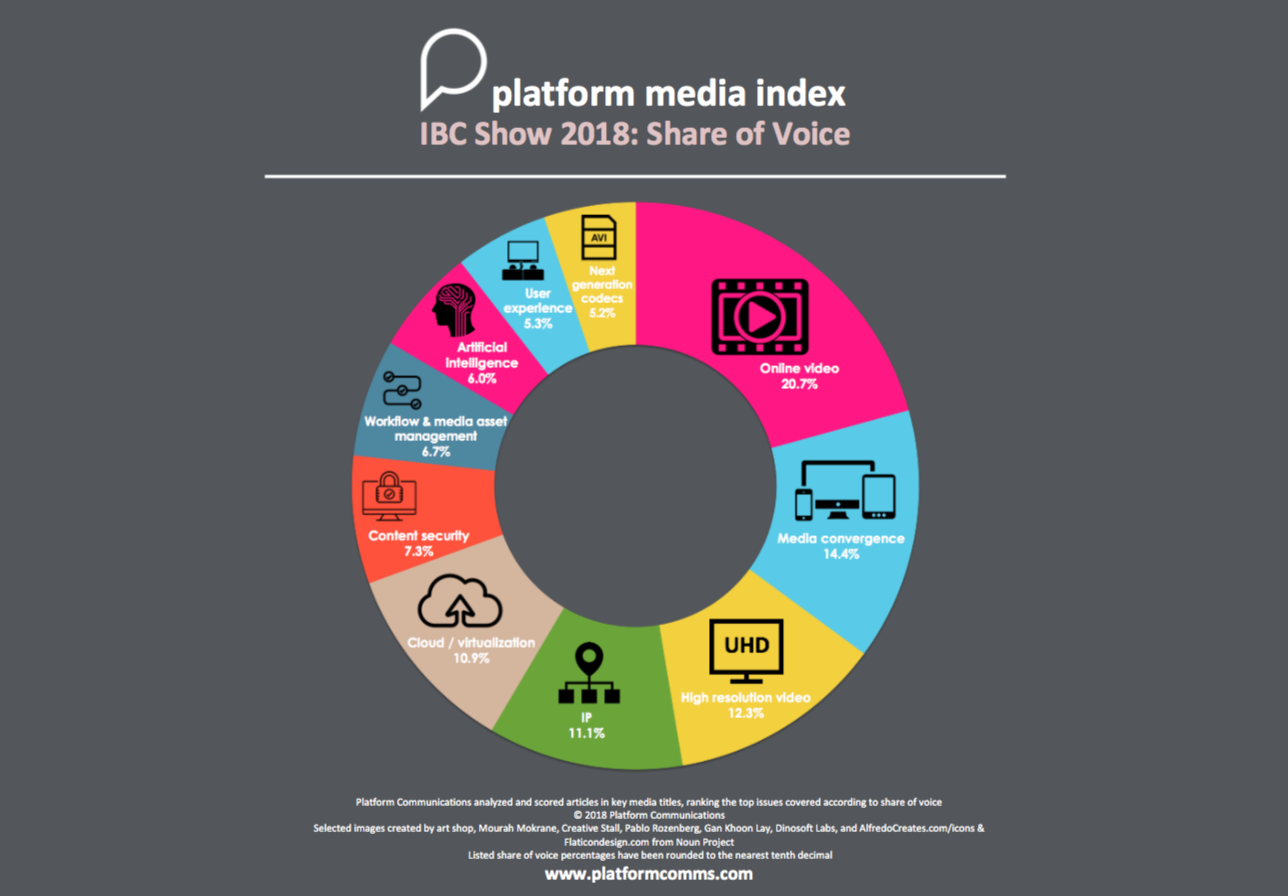 Platform Media Index shows 'Online Video' the hottest topic