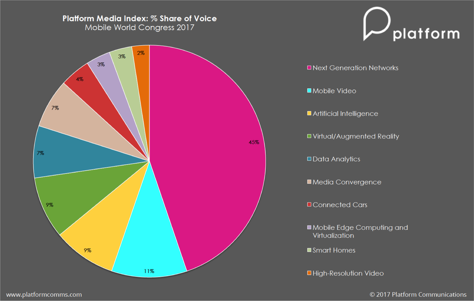 Platform Communications - Mobile World Congress - Pie Chart